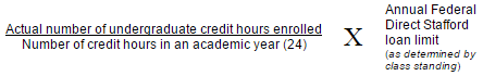 Actual number of undergraduate credit hours enrolled, divided by the number of credit hours in an academic year (24), times the Annual Federal Direct Stafford loan limit (as determined by class standing)