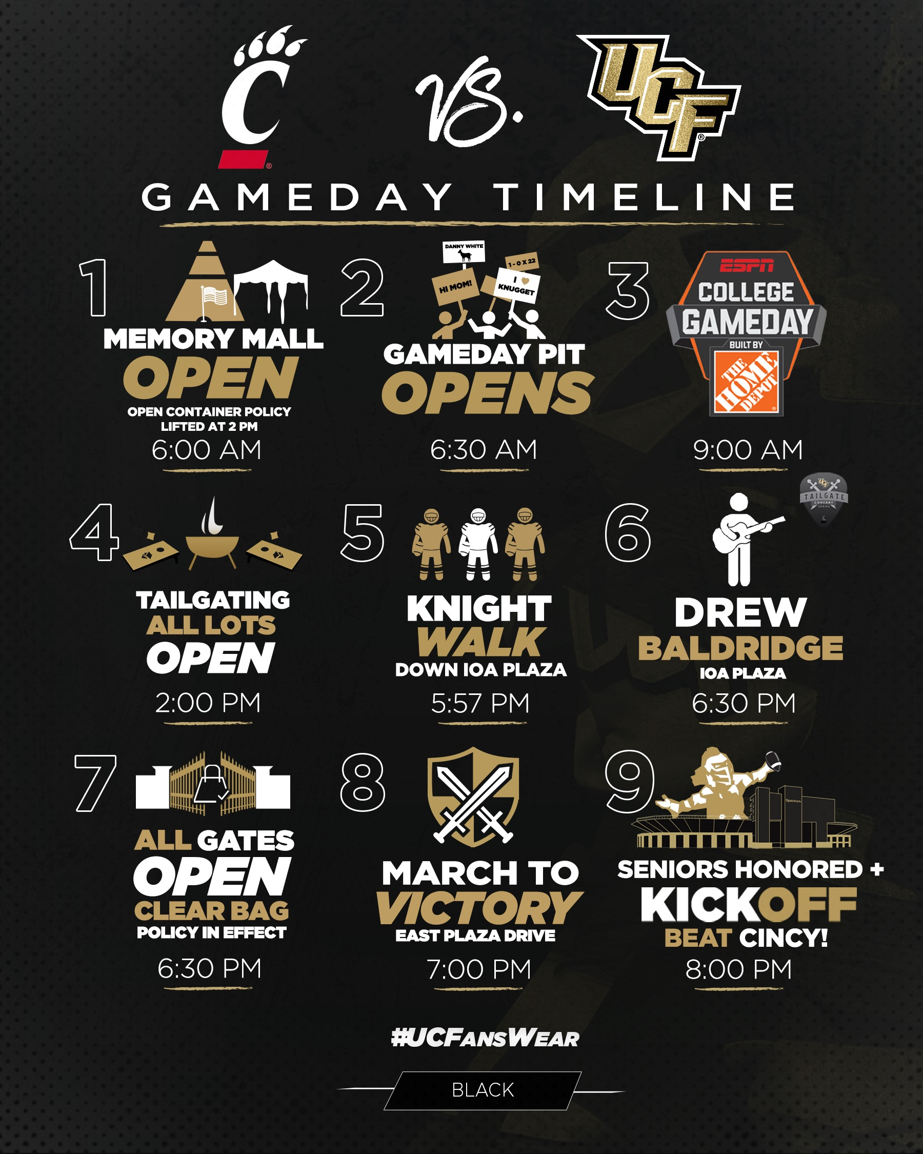 Gameday timeline in graphic form