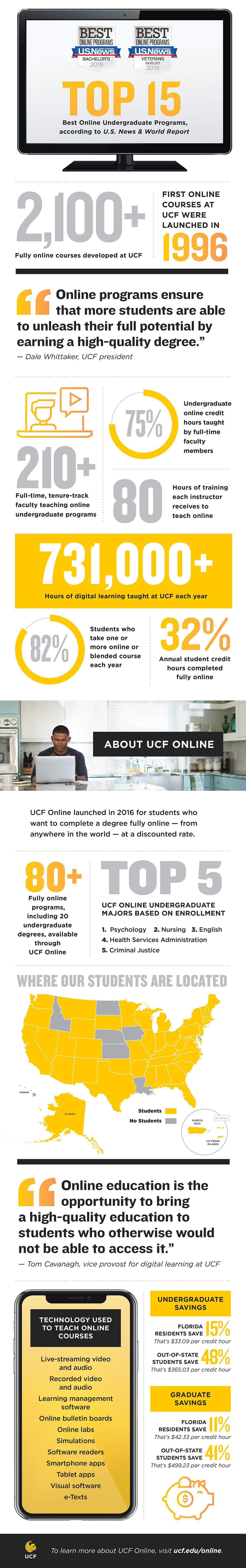 An infographic with numbers and stats about online digital learning at UCF.