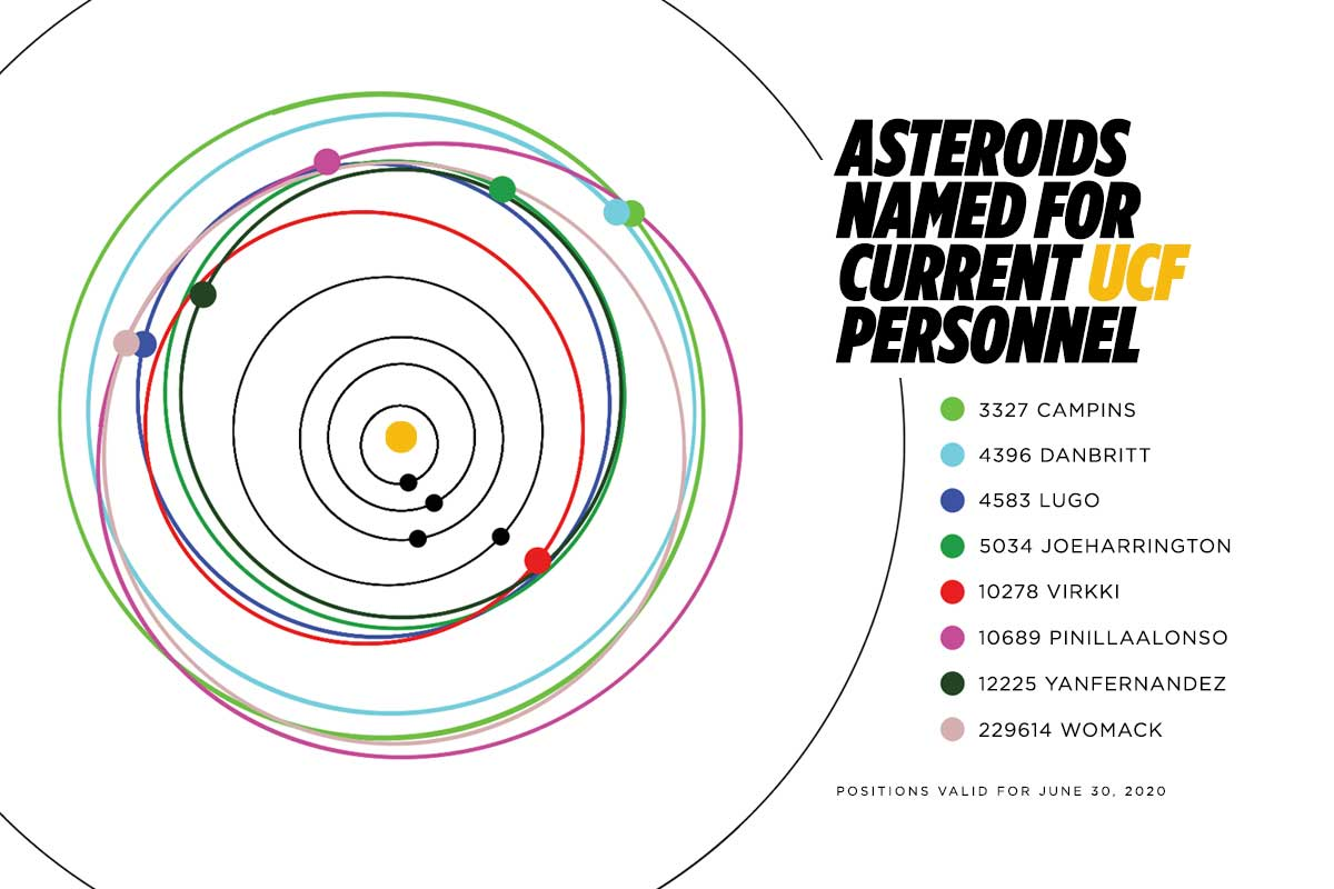 graphic of 8 asteroids in their relation to the sun