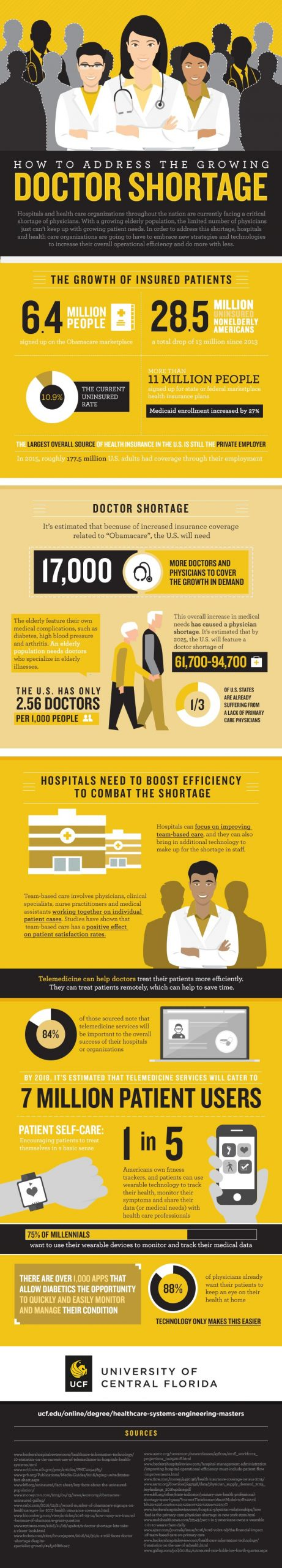 Infographic about addressing the growing doctor shortage. Description and in-image text below image.