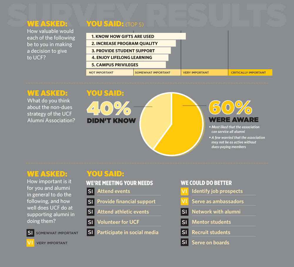 Results of the alumni survey conducted in 2013