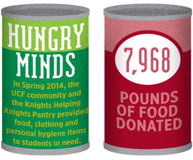 7,968 pounds of food donated