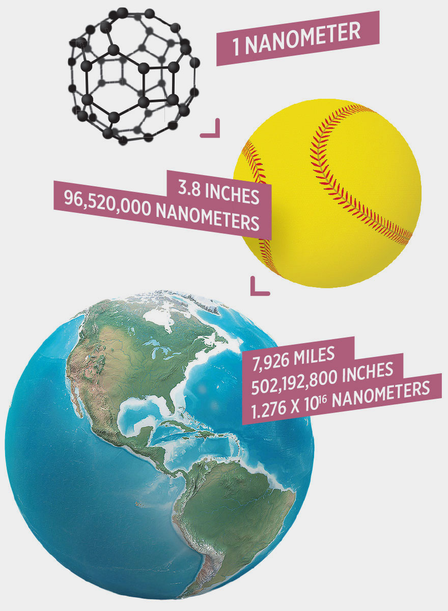 A baseball is 3.8 inches = 96,520,000 nanometers