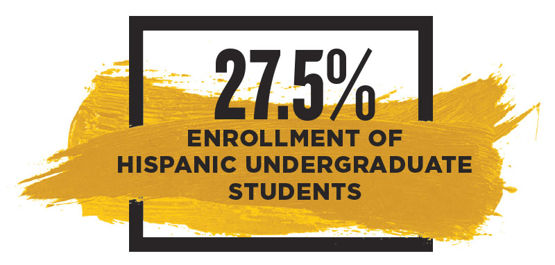 image that says 27.5% Enrollement of Hispanic undergraduate students