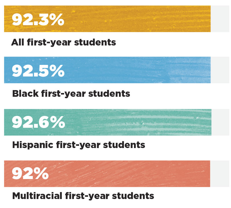 Chart showing retention rates. All first-year students: 92.3%. Black first-year students: 92.5%. Hispanic first-year students: 92.6%. Multiracial first-year students: 92%.
