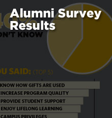 Alumni Survey Feedback