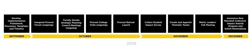 UCF Strategic Plan Implementation Timeline