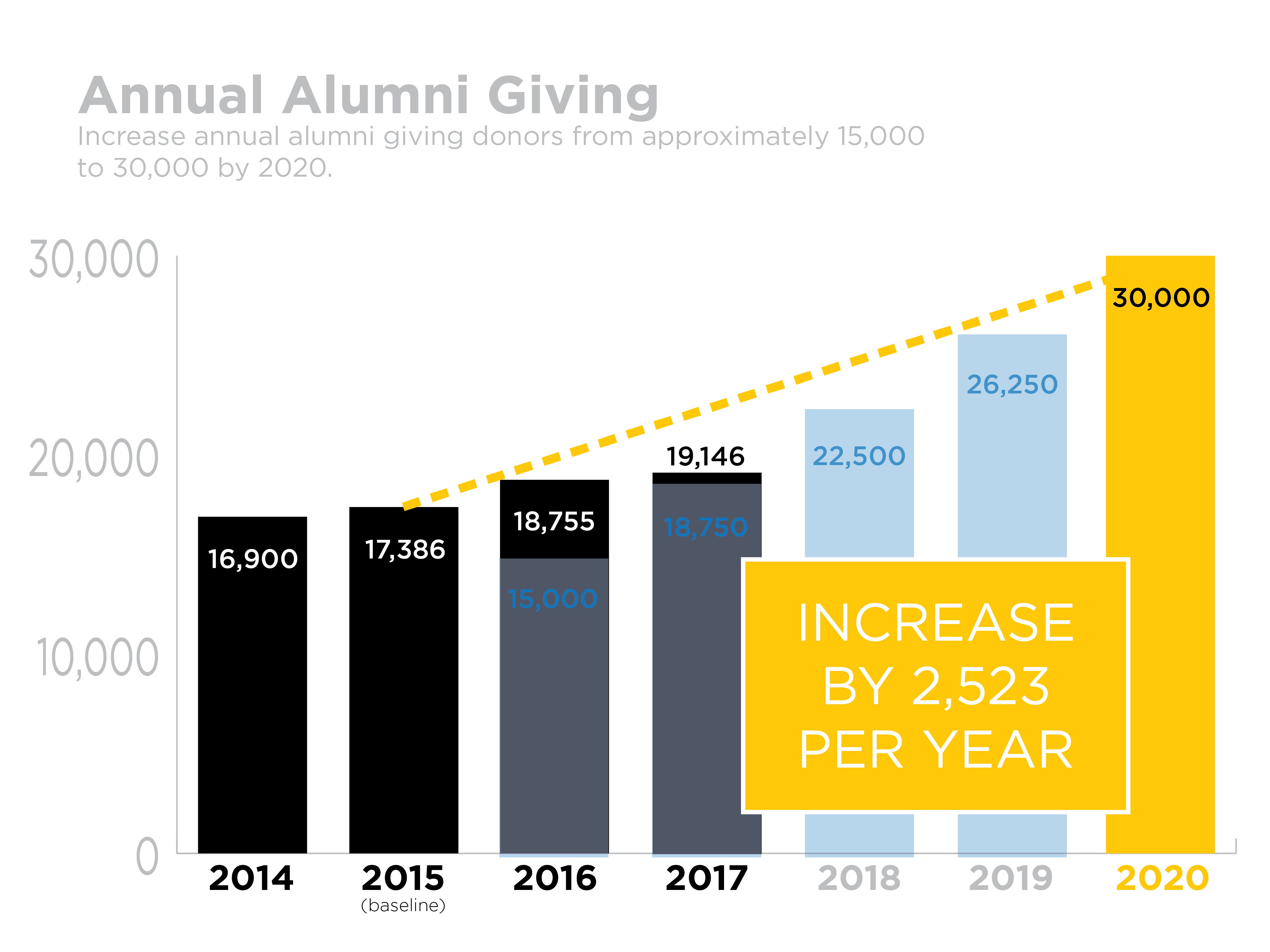 Goal 5 Progress Measurement - Annual Alumni Giving