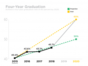 Four Year Graduation Rate