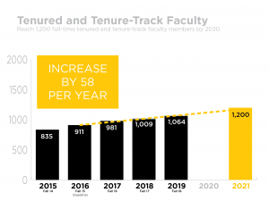 UCF Tenured and Tenure-track Faculty