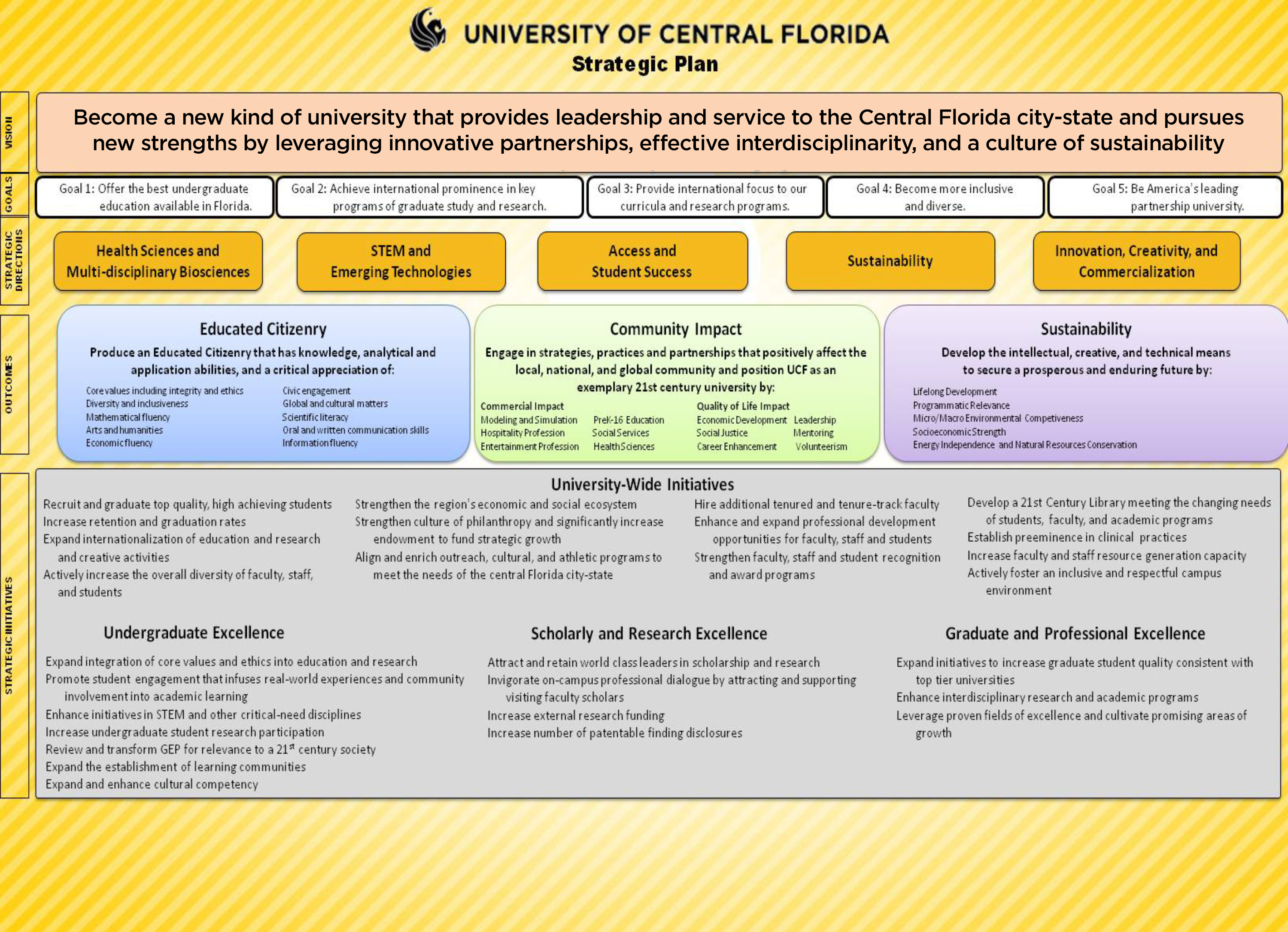 Strategic Planning: Strategy Map - University of Central ...