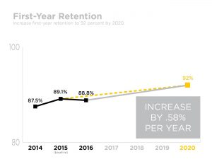 Goal 1 Progress Measurement - UCF First-year Retention Rates